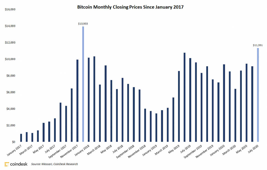 bitcoin-ends-july-at-highest-monthly-close-since-2017-peak