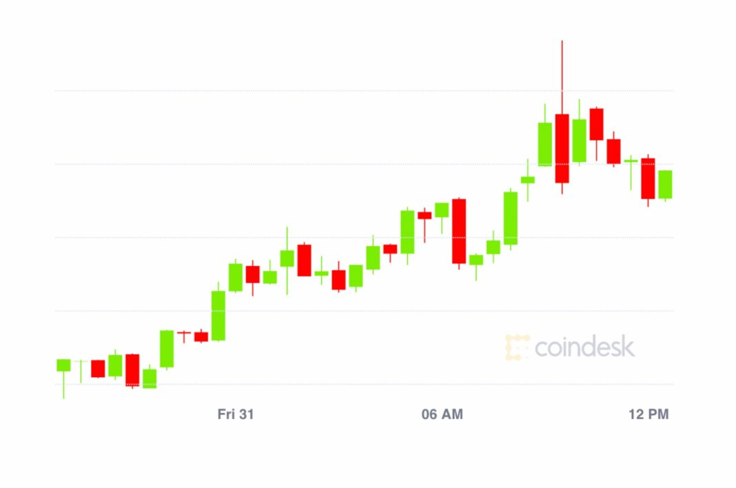 market-wrap:-bitcoin-pushes-to-$11,450,-defi-value-locked-now-at-$4b