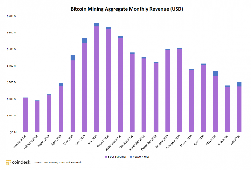 bitcoin-miners-saw-7%-revenue-increase-in-july
