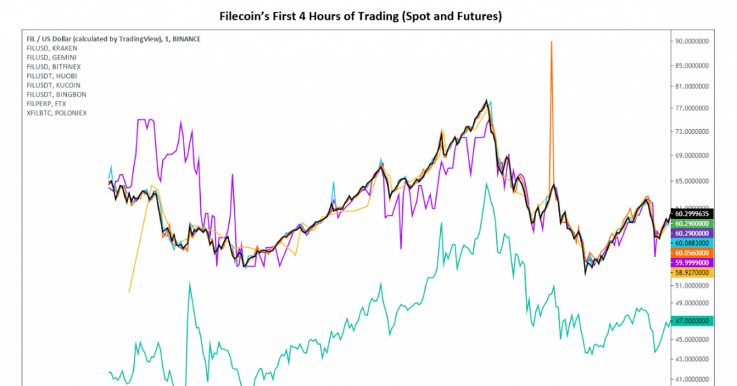 filecoin-settles-near-$40-after-wild-opening-day-of-trading