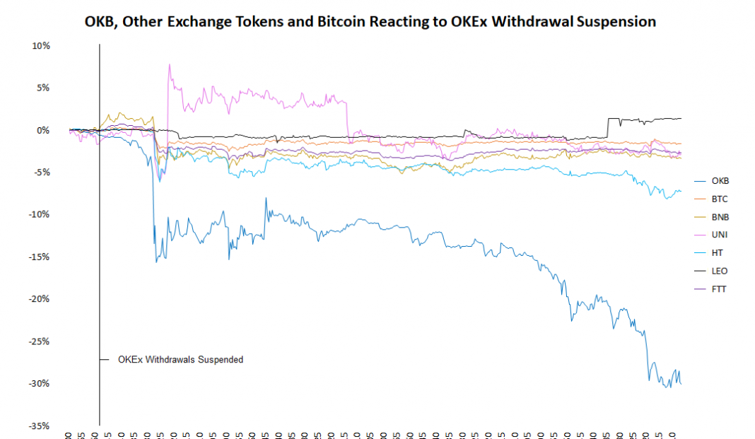 okex-token-price-tumbles-added-20%-in-wake-of-suspended-withdrawals